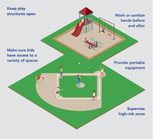 A diagram showing various recess guidelines including keeping play structures open, washing hands, supervision, portable equipment, and a variety of play spaces.