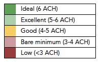 A color-coded overview of the different levels of ACH